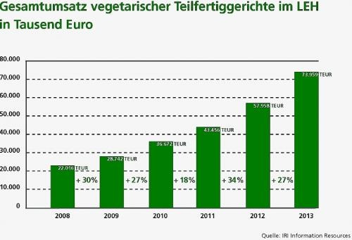 Vegetarismus In Deutschland